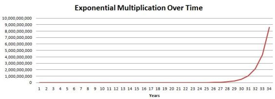Exponential Multiplication Graph